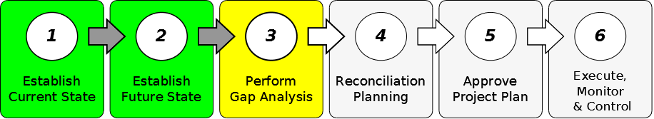 Stage 3 of 6 - Perform Gap Analysis