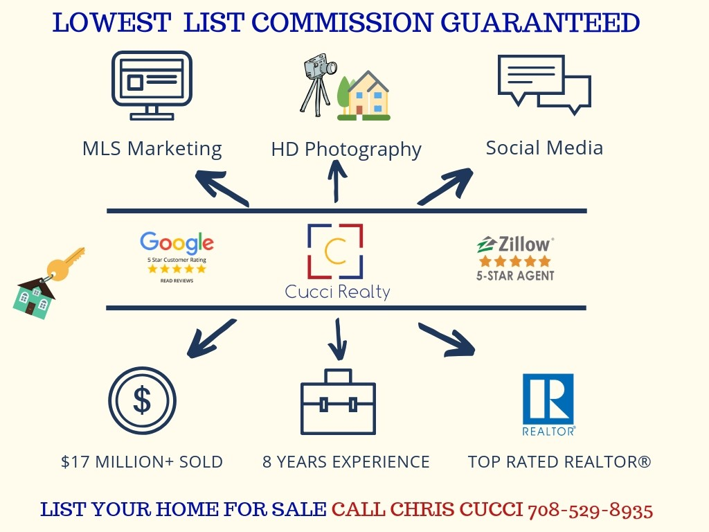Sell my Oak Lawn or Chicago Suburban Home, No Contract